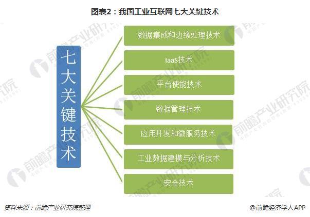 图表2:我国工业互联网七大关键技术