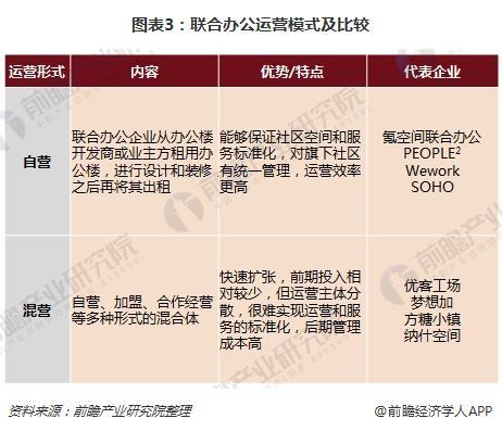 图表3:联合办公运营模式及比较