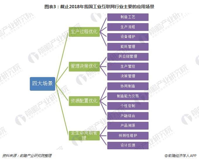 图表3:截止2018年我国工业互联网行业主要的应用场景