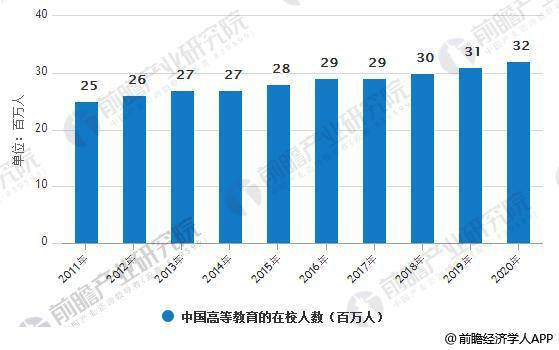 2011-2020年中国高等教育在校人数统计情况及预测