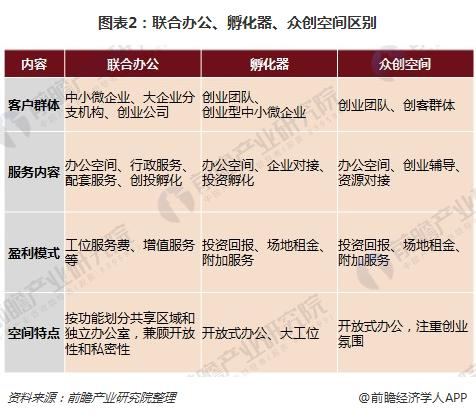 图表2:联合办公、孵化器、众创空间区别