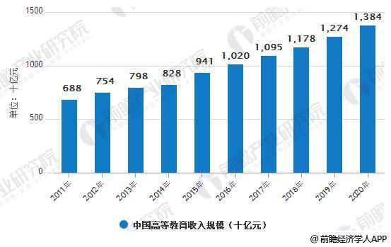 2011-2020年中国高等教育收入规模统计情况及预测