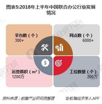 图表5:2018年上半年中国联合办公行业发展情况