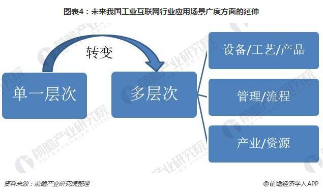 图表4:未来我国工业互联网行业应用场景广度方面的延伸