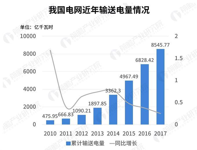 数据热|2018年我国一般工商业电价吉林最高,居民生活与大工业用电上海最贵