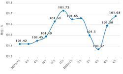 1-6月份<em>商品房</em>销售面积77143万平方米 同增3.3%