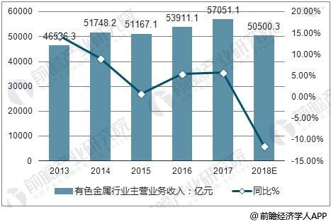 2013-2018年中国有色金属行业主营业务收入及同比增长预测