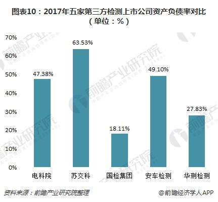 图表10:2017年五家第三方检测上市公司资产负债率对比(单位:%)