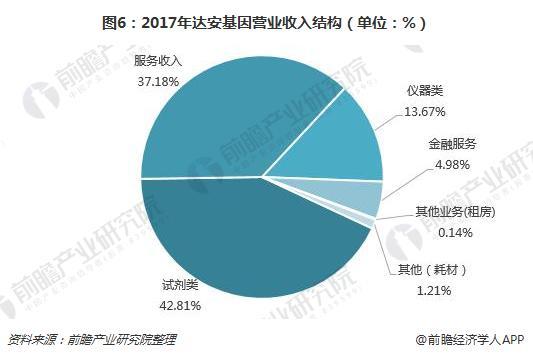 图6:2017年达安基因营业收入结构(单位:%)
