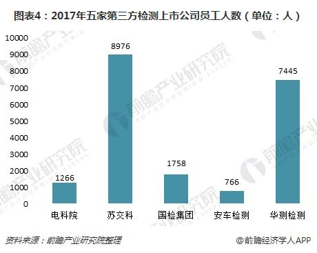 图表4:2017年五家第三方检测上市公司员工人数(单位:人)
