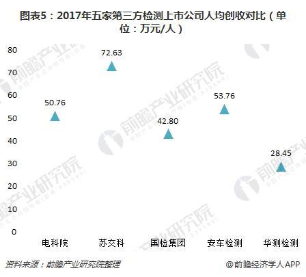 图表5:2017年五家第三方检测上市公司人均创收对比(单位:万元/人)
