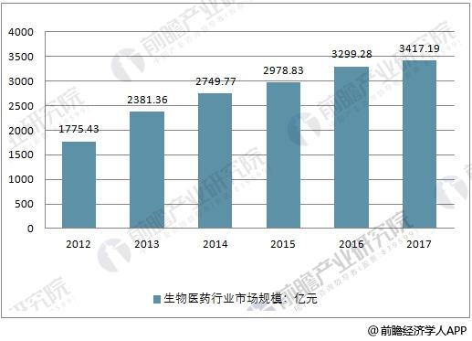 2009-2017年中国生物医药行业市场规模走势
