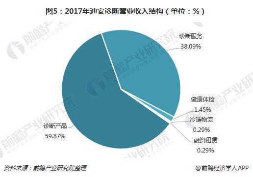 图5:2017年迪安诊断营业收入结构(单位:%)