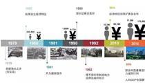 粤港澳大湾区规划下看深圳产业发展机遇