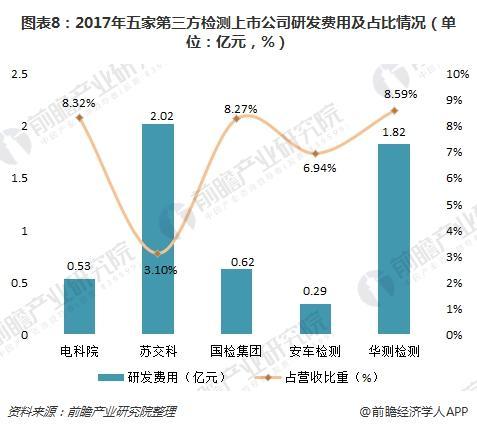 图表8:2017年五家第三方检测上市公司研发费用及占比情况(单位:亿元,%)