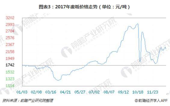 图表3:2017年废纸价格走势(单位:元/吨)
