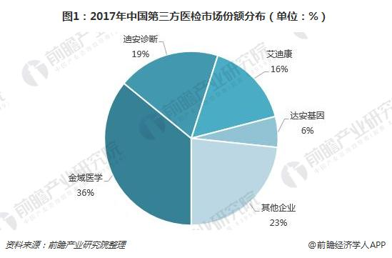 图1:2017年中国第三方医检市场份额分布(单位:%)