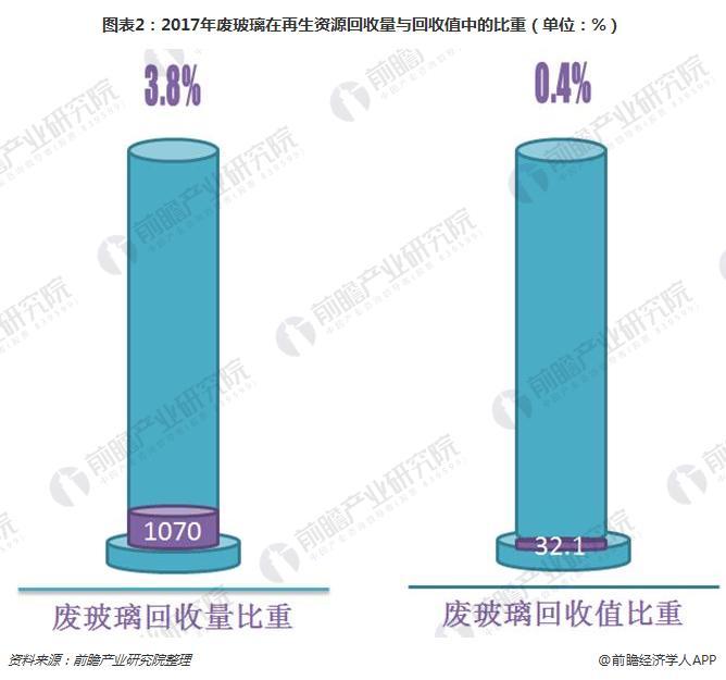 图表2:2017年废玻璃在再生资源回收量与回收值中的比重(单位:%)