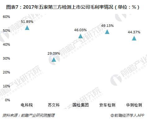 图表7:2017年五家第三方检测上市公司毛利率情况(单位:%)