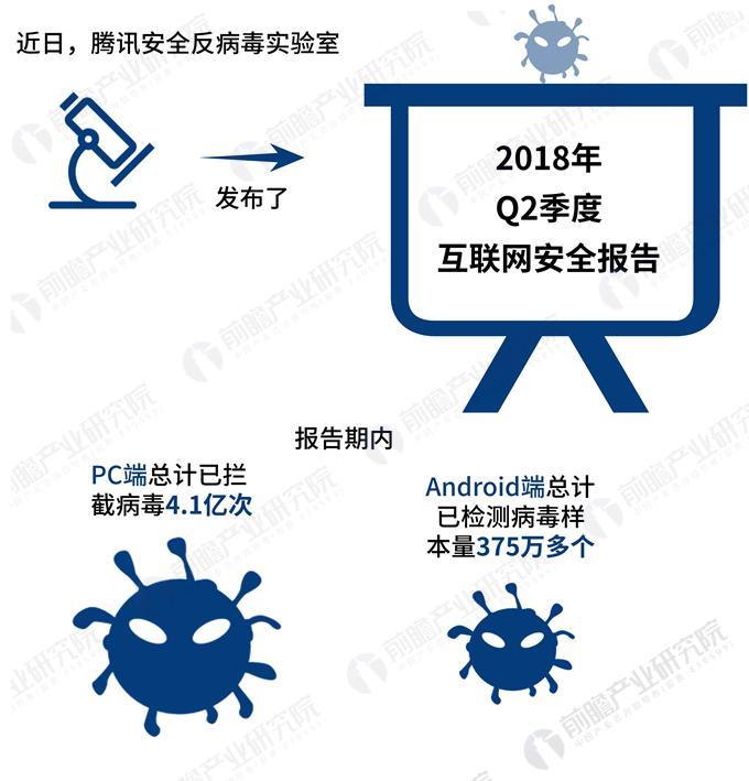 数据热|腾讯2018年Q2互联网安全报告:广东省拦截恶意程序全国居首