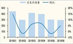 1-6月<em>洗衣机</em>累计产量达3397.2万台 累计增长0.3%