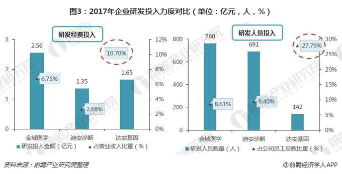 图3:2017年企业研发投入力度对比(单位:亿元,人,%)