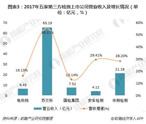 图表3:2017年五家第三方检测上市公司营业收入及增长情况(单位:亿元,%)