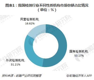 图表1:我国检测行业不同性质机构市场份额占比情况(单位:%)