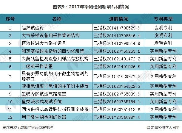 图表9:2017年华测检测新增专利情况
