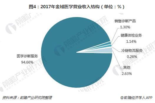 图4:2017年金域医学营业收入结构(单位:%)