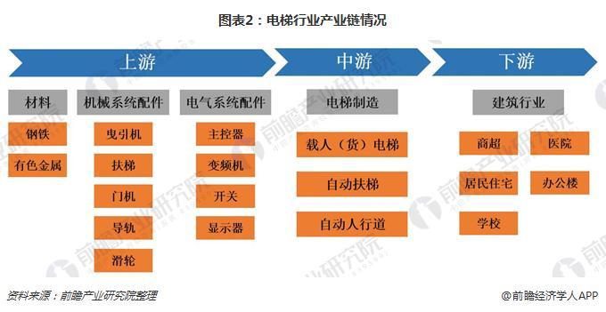 图表2:必威体育下载行业产业链情况