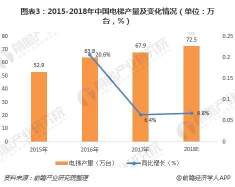 图表3:2015-2018年中国必威体育下载产量及变化情况(单位:万台,%)