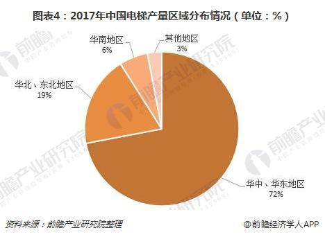 图表4:2017年中国必威体育下载产量区域分布情况(单位:%)