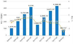 1-6月<em>船舶</em>累计产量1646.1万载重吨 累计下滑23.5%