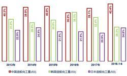 十张图了解2018年上半年中国造船行业数据 三大造船指标两增一降