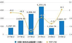 1-6月<em>有色金属</em>累计产量2684.6万吨 累计增长3.1%