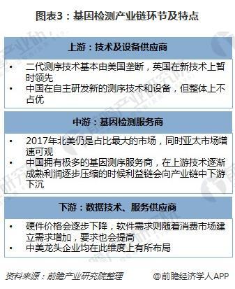 图表3:基因检测产业链环节及特点
