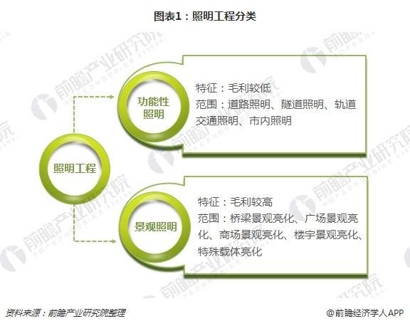 图表1:照明工程分类
