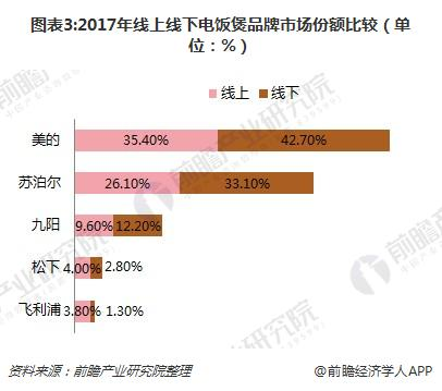 图表3:2017年线上线下电饭煲品牌市场份额比较(单位:%)
