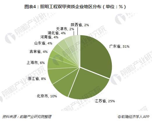 图表4:照明工程双甲资质企业地区分布(单位:%)
