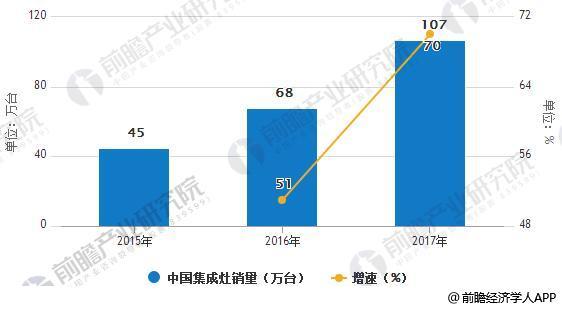 2015-2017年中国集成灶销量统计及增长情况