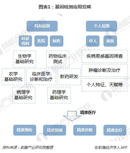 图表1:基因检测应用范畴