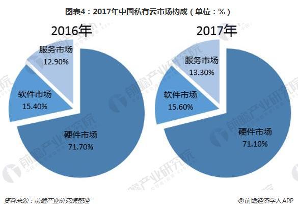 图表4:2017年中国私有云市场构成(单位:%)