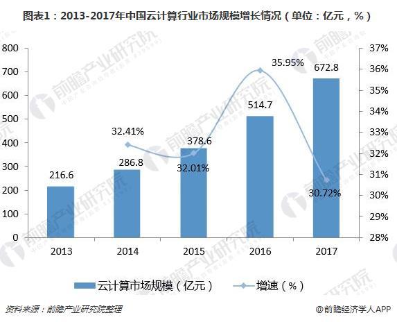 图表1:2013-2017年中国云计算行业市场规模增长情况(单位:亿元,%)