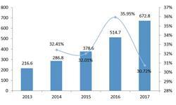 2018年中国云计算发展现状分析 市场规模快速增长,产业生态链正在构建当中