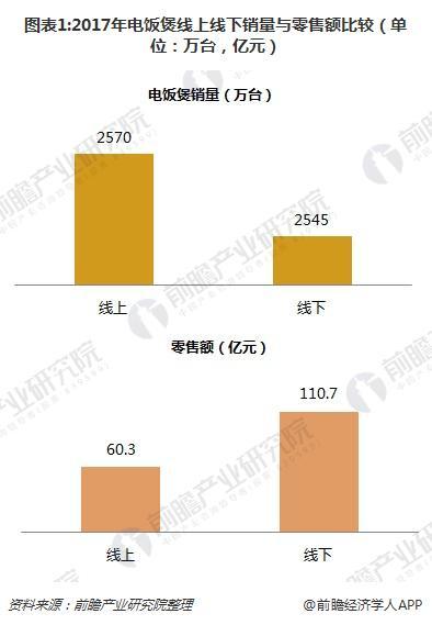图表1:2017年电饭煲线上线下销量与零售额比较(单位:万台,亿元)