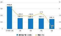 1-6月<em>燃料油</em>累计产量1190.5万吨 累计下降13.5%