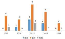 2018年动物保健品行业四大发展趋势分析【组图】