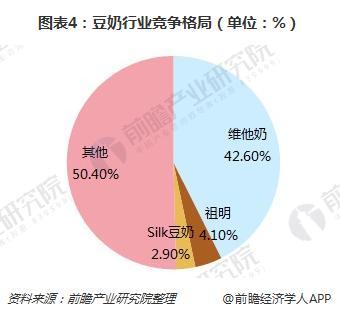 图表4:豆奶行业竞争格局(单位:%)
