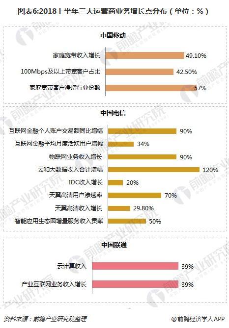 图表6:2018上半年三大运营商业务增长点分布(单位:%)